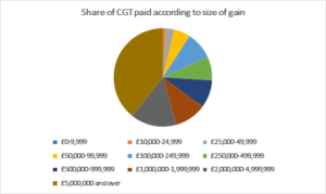 Share of CGT paid according to size of gain